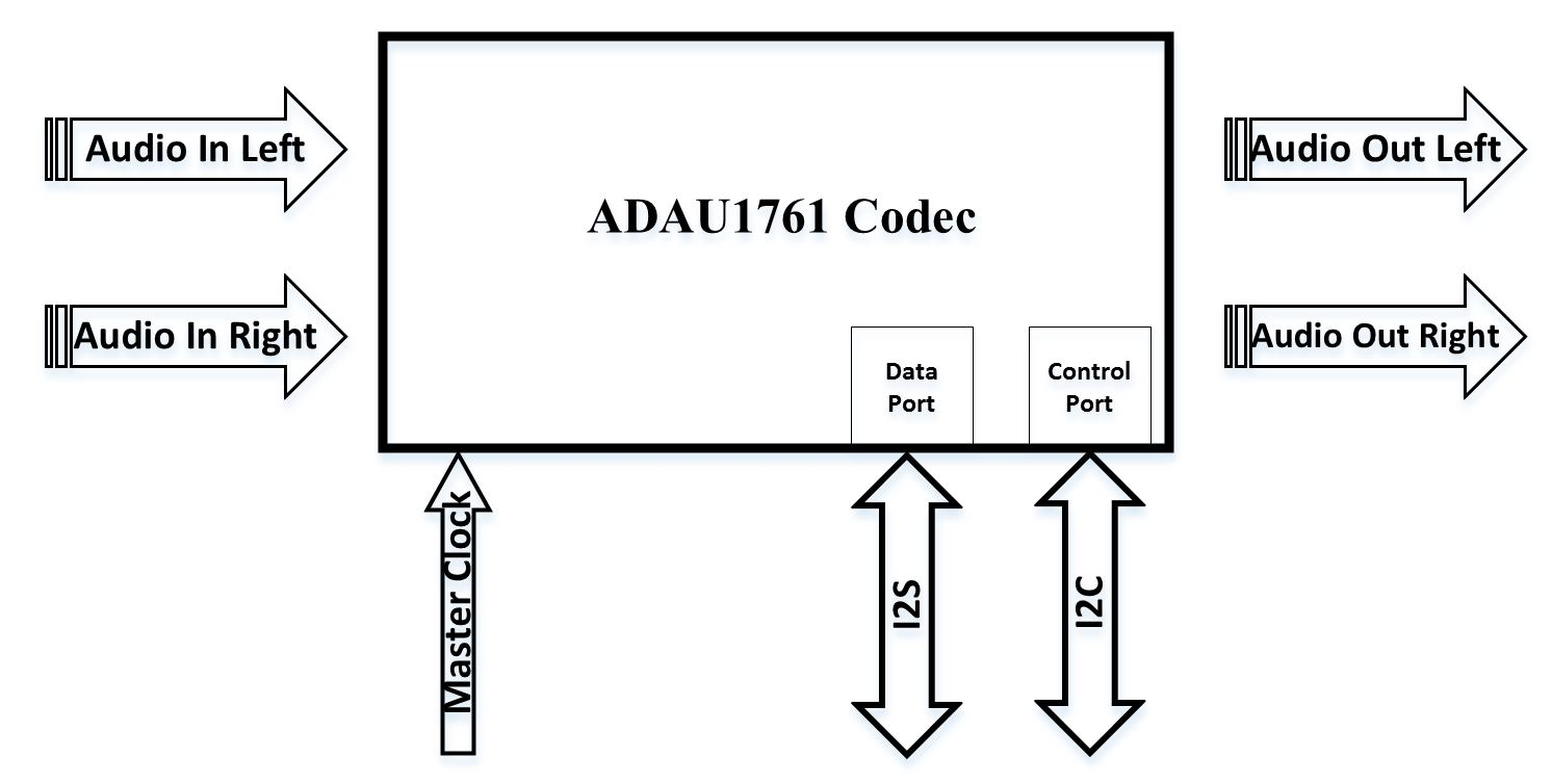 Adc Dac And Digital Audio Processing Embedded Centric On The Block Diagram Right Click Physical Channel Constant Adau1761 Codec Zynq Soc Zedboard