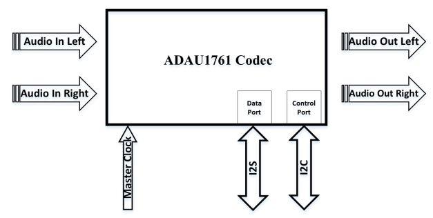ADAU1761 Codec Zynq SoC Zedboard