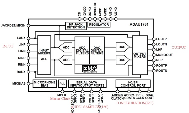 ADAU1761 Codec Zynq SoC Zedboard Vivado