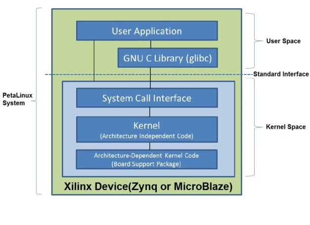 embedded linux system architecture pdf