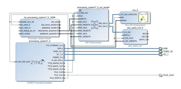 Block Diagram after adding and connecting zed_audio_ctrl and xilinx_com_hls_nco_1_0 IP cores