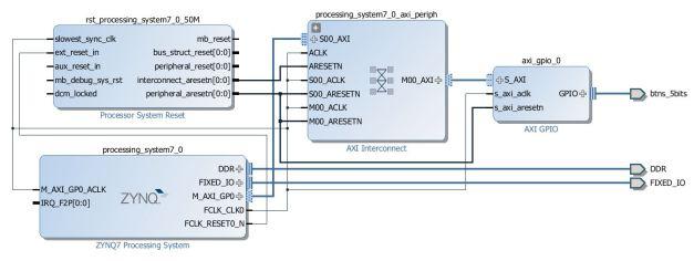 Block Diagram After Adding GPIO