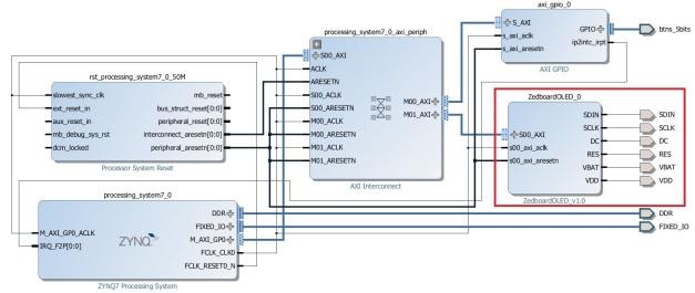 Block Diagram After Adding Zedboard OLED