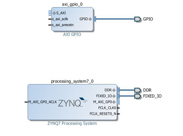 Block Diagram after Configuring GPIO
