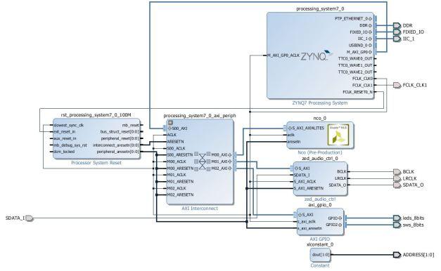 Complete Hardware Design- Lab8