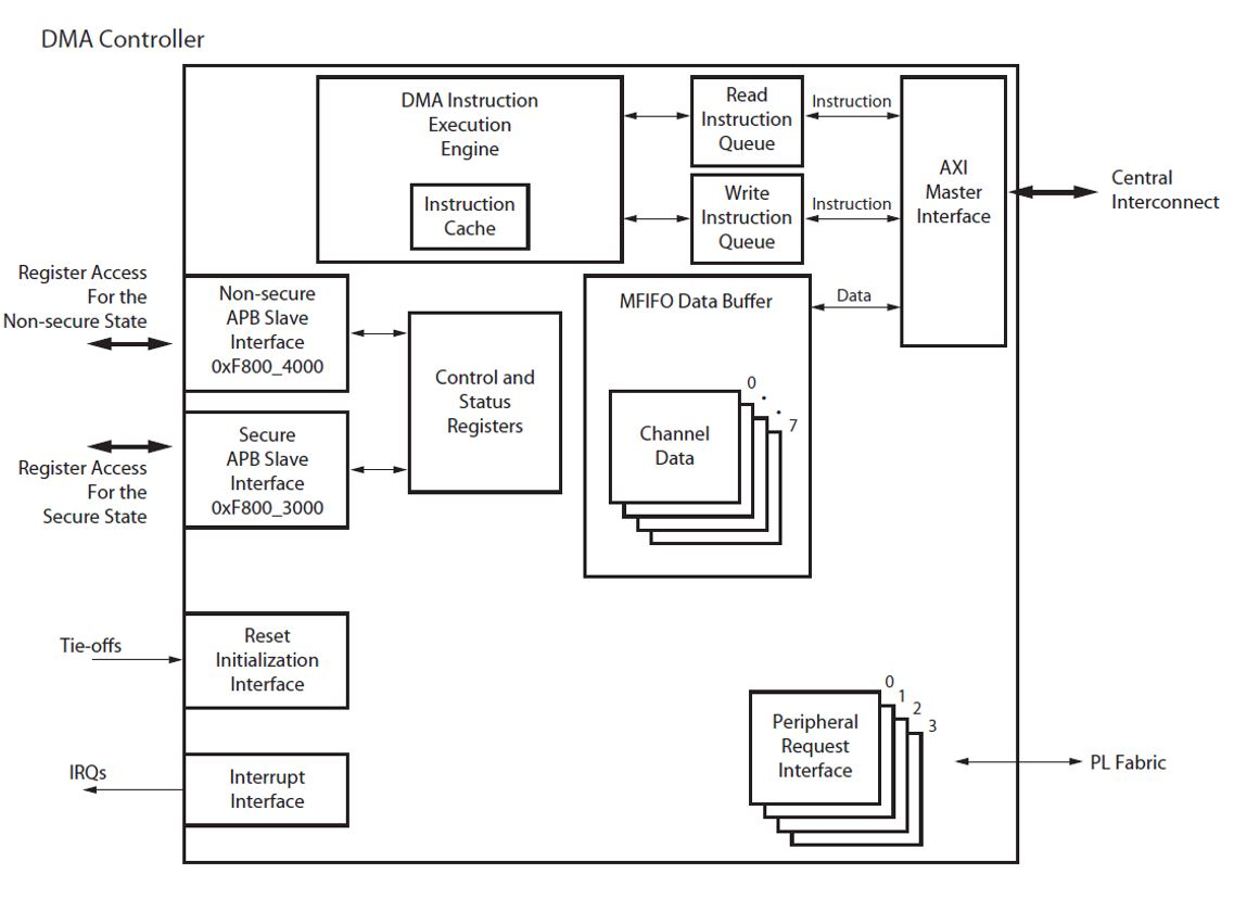 Dma and animation embedded centric dmac block diagram pooptronica