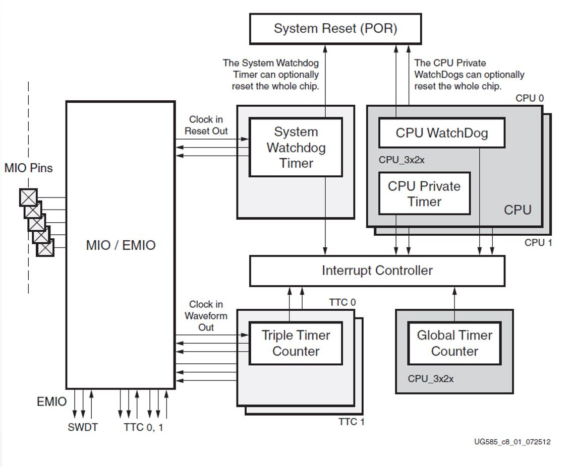 Hardware Timers Embedded Centric Watchdog Timer Circuit On The Zynq
