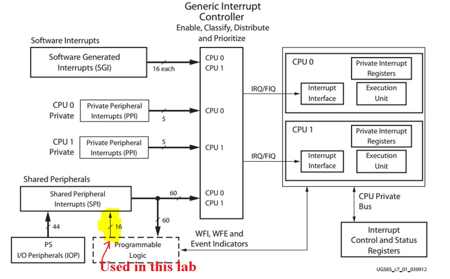 Interrupt system structure for the zynq