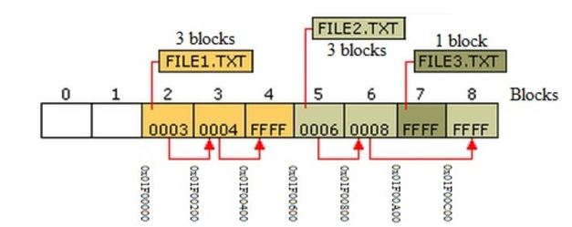Keeping track of files block's addresses for three files