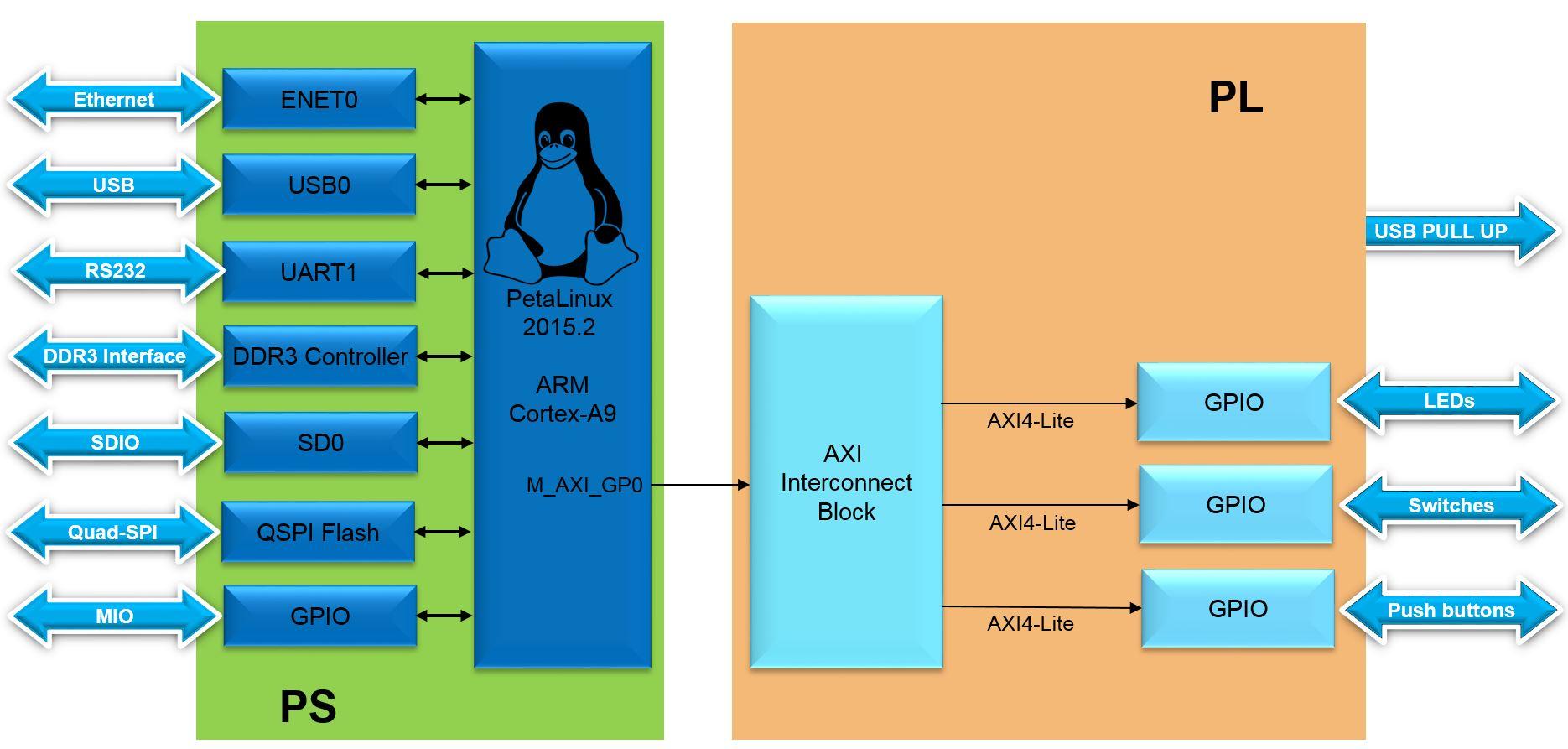 Lab10 Block Diagram