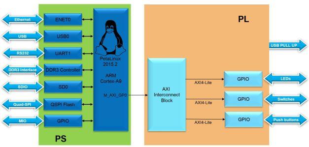 Lab11 Block Diagram