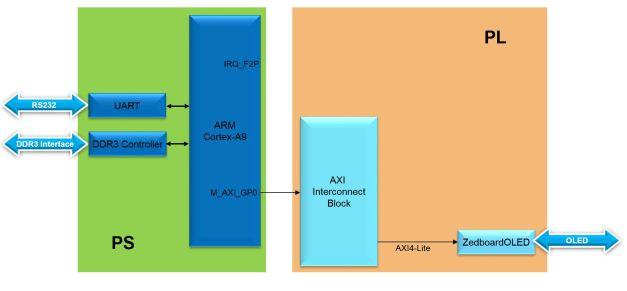 Lab3 Block Diagram