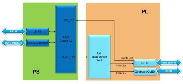 Lab4 Block Diagram