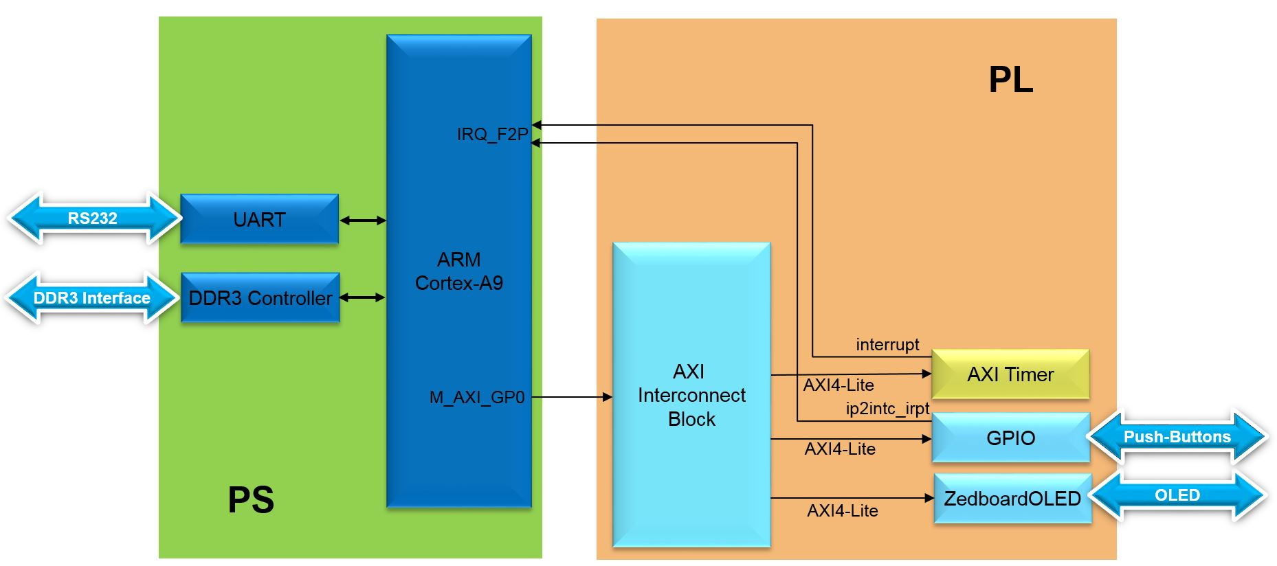 Lab5 Block Diagram