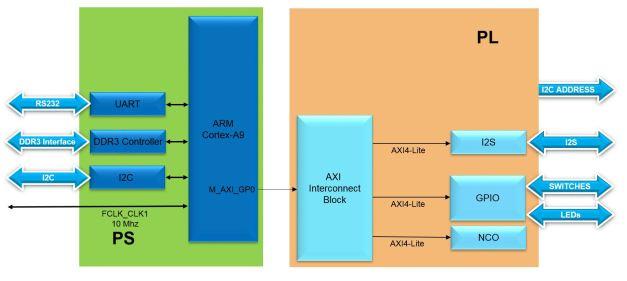 Lab8 Block Diagram