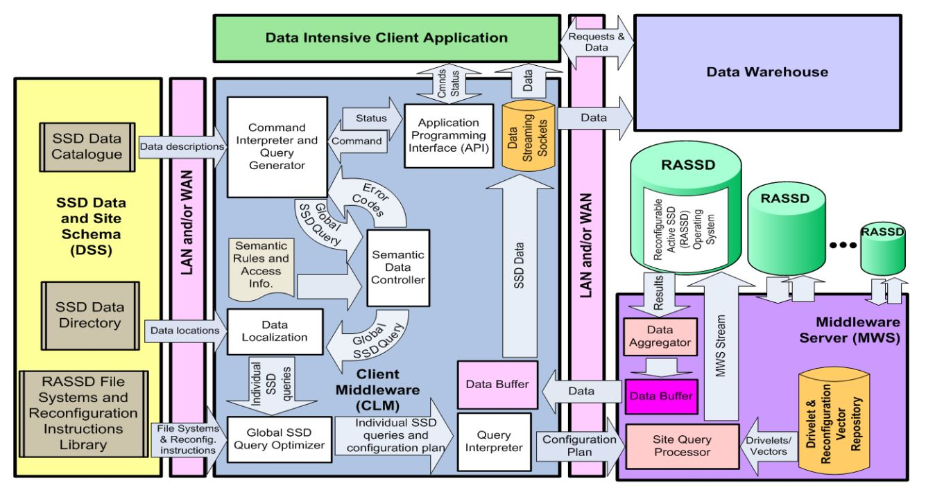 middleware architecture Coronato, a uranus: a middleware architecture for dependable aal and vital  signs monitoring applications sensors 2012, 12, 3145-3161.