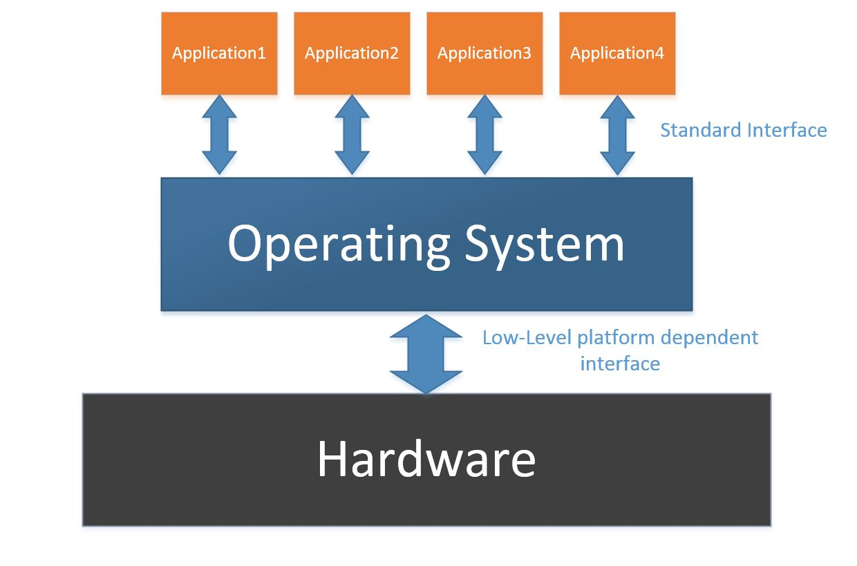 Operating System Diagram Operating System Diagr...