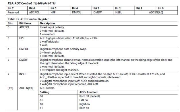 R19 Control Register inside the ADAU1716 Codec
