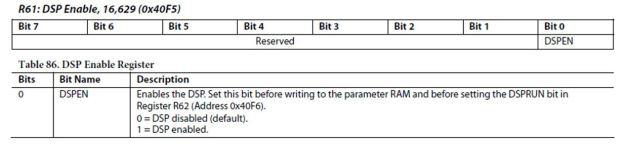 R61 Control Register inside the ADAU1716 Codec