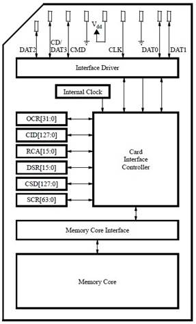 SD Card Block Diagram