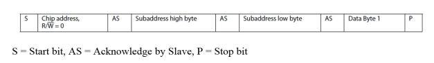 Single-word I2C write operation