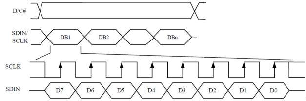 SPI Timing Diagram