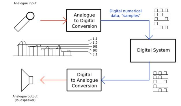 Digital Audio Processing System Zynq Zedboard