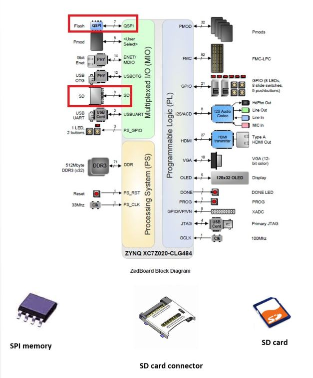 Zedboard Block Diagram