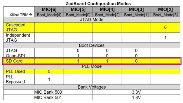 ZedBoard Configuration Modes