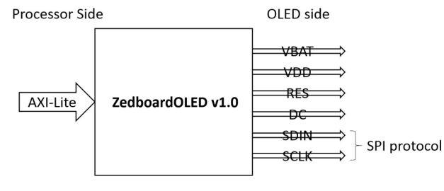 ZedboardOLED Interface