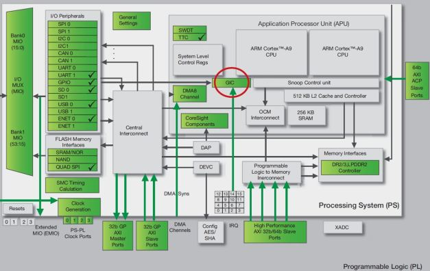 Zynq Architecture- GIC circled in red
