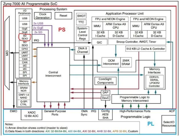 Zynq Architecture- SDO circled in red