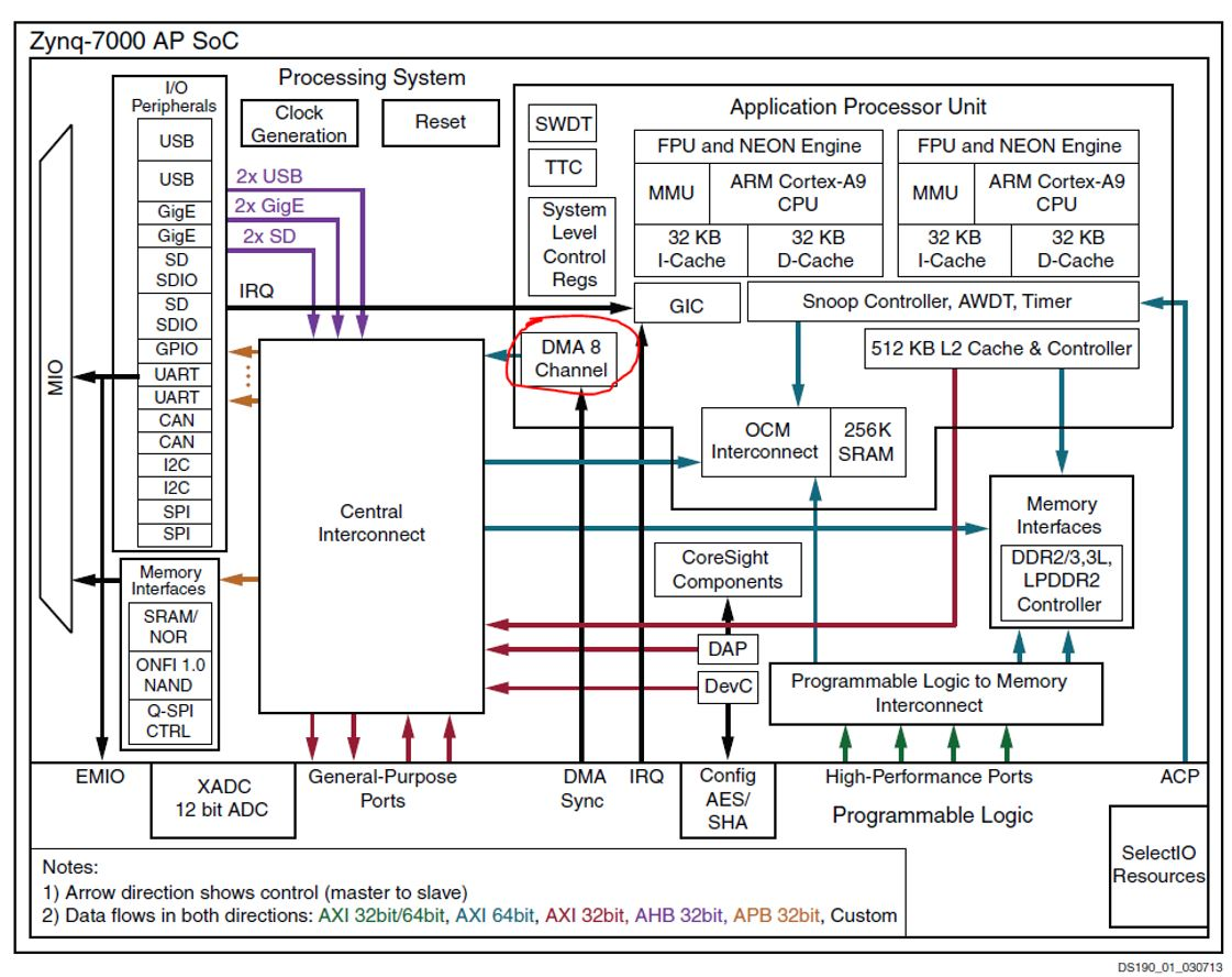 Dma and animation embedded centric zynq hardware architecture dmac circled in red pooptronica