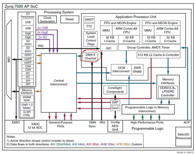 Zynq Hardware Architecture - DMAC circled in red