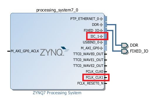 ZYNQ7 Processing System after enable I2C and FCLK_CLK1