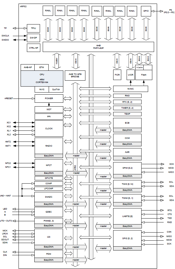 nRF52_block_diagram_detailed
