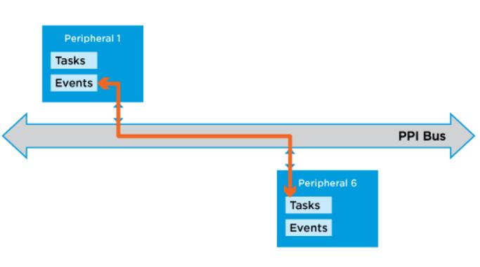 nRF5x GPIOTE tutorial – Embedded Centric